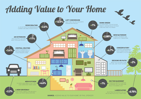 How to add value to your home before renting it